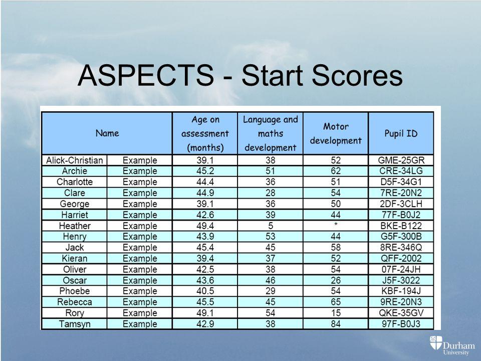 ASPECTS - Start Scores