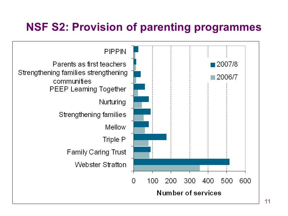 11 NSF S2: Provision of parenting programmes