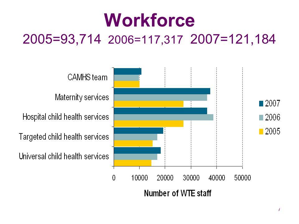 7 Workforce 2005=93,714 2006=117,317 2007=121,184