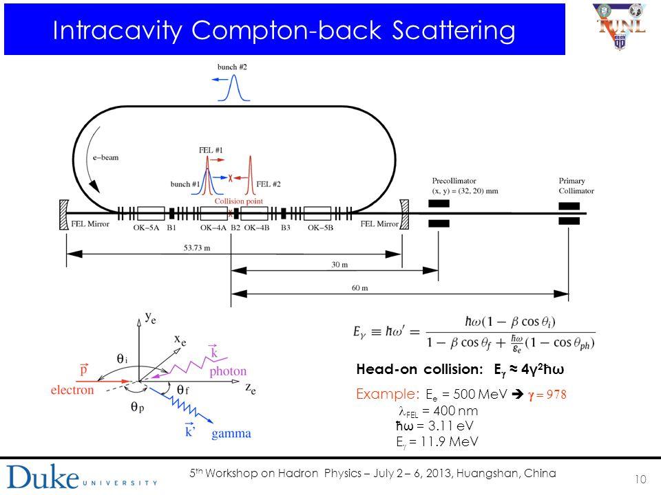 5 th Workshop on Hadron Physics – July 2 – 6, 2013, Huangshan, China Intracavity Compton-back Scattering 10 Example: E e = 500 MeV    FEL = 400 nm ħω = 3.11 eV E  = 11.9 MeV Head-on collision: E  ≈ 4 γ 2 ħω