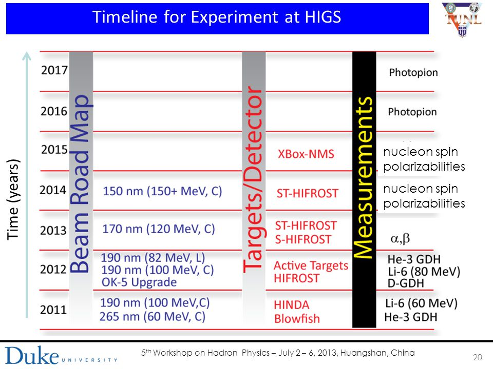 5 th Workshop on Hadron Physics – July 2 – 6, 2013, Huangshan, China Timeline for Experiment at HIGS 20 nucleon spin polarizabilities nucleon spin polarizabilities Time (years)