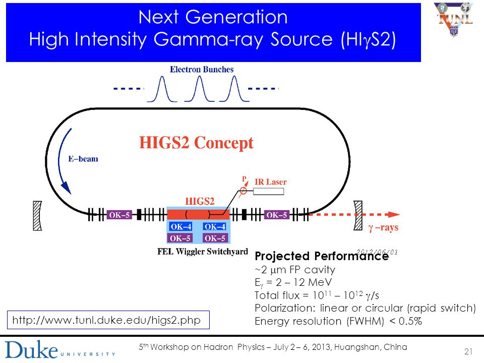 5 th Workshop on Hadron Physics – July 2 – 6, 2013, Huangshan, China Next Generation High Intensity Gamma-ray Source (HI  S2) 21 Projected Performance ~2  m FP cavity E  = 2 – 12 MeV Total flux = 10 11 – 10 12  /s Polarization: linear or circular (rapid switch) Energy resolution (FWHM) < 0.5% http://www.tunl.duke.edu/higs2.php
