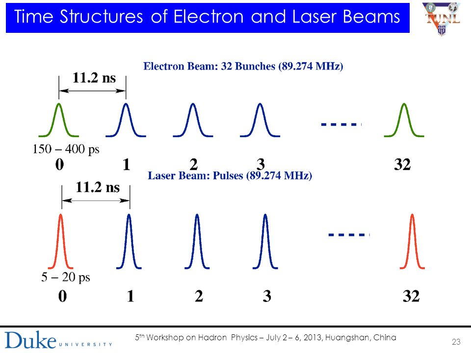 5 th Workshop on Hadron Physics – July 2 – 6, 2013, Huangshan, China Time Structures of Electron and Laser Beams 23