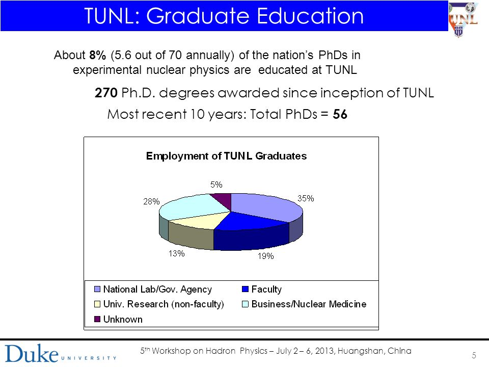 5 th Workshop on Hadron Physics – July 2 – 6, 2013, Huangshan, China 6 TUNL Research Community
