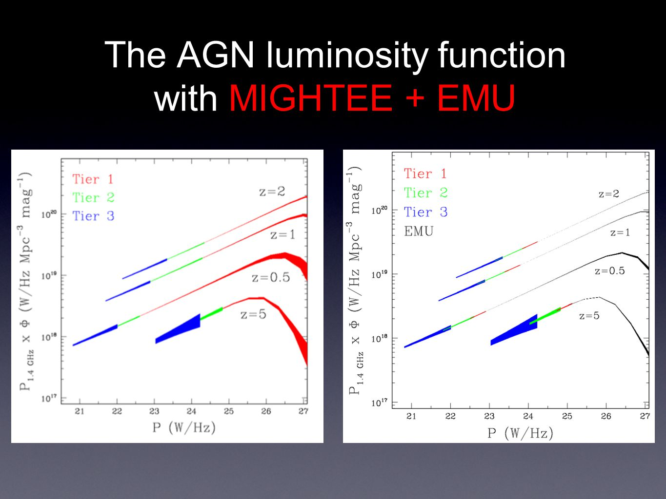 The AGN luminosity function with MIGHTEE + EMU