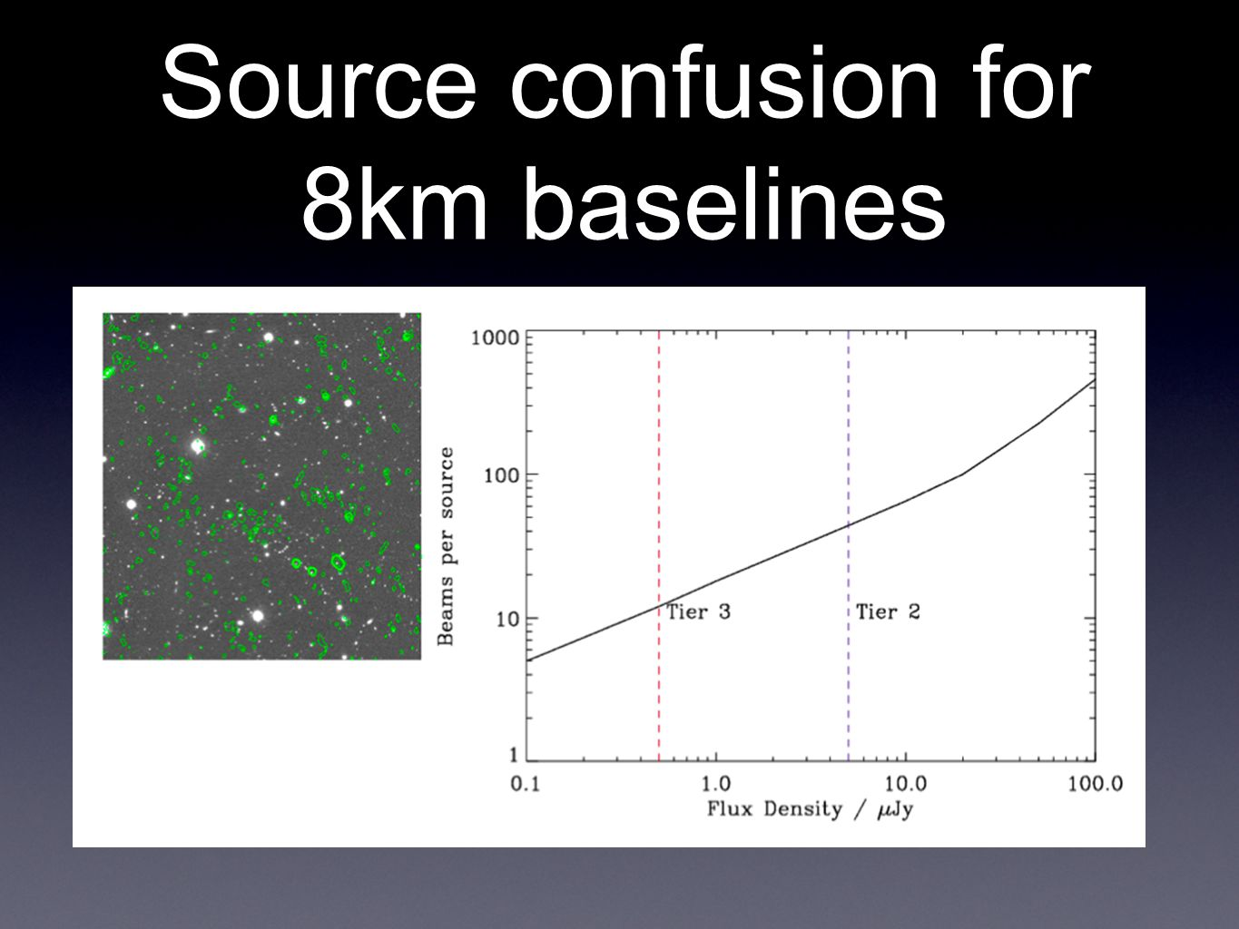 Source confusion for 8km baselines