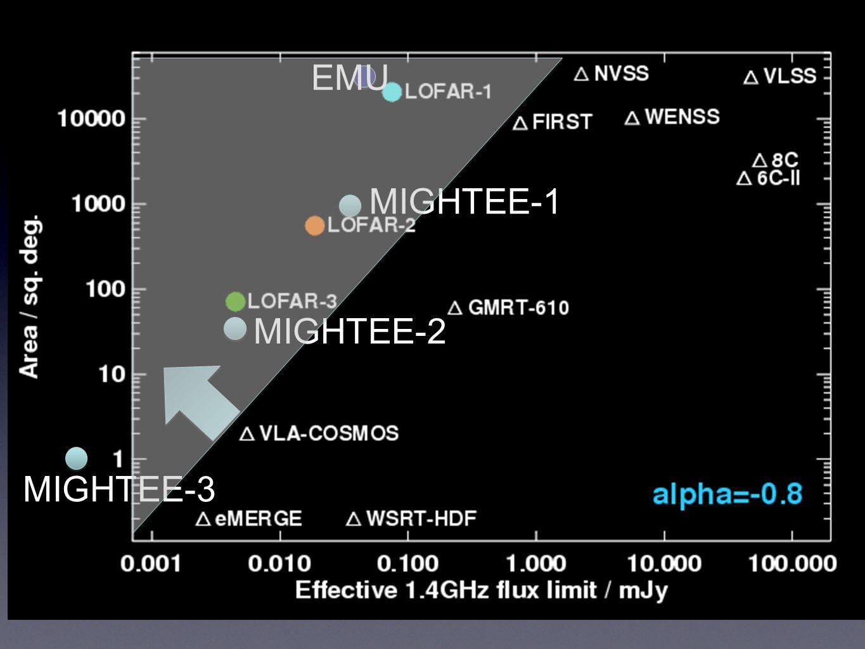 MIGHTEE-1 MIGHTEE-3 MIGHTEE-2 EMU