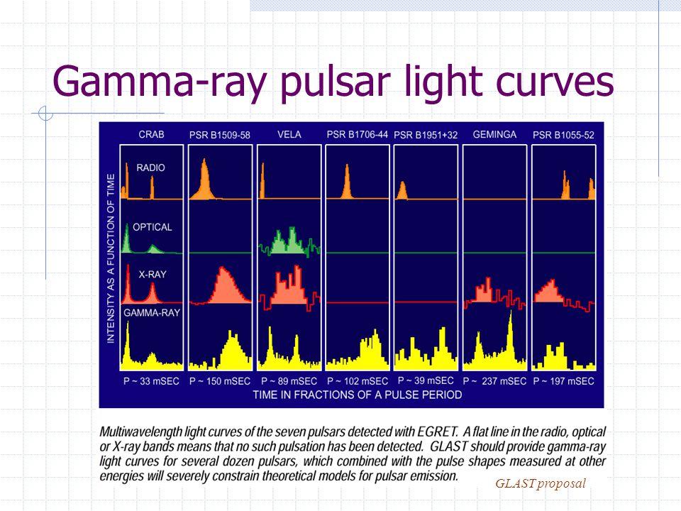 Gamma-ray pulsar light curves GLAST proposal