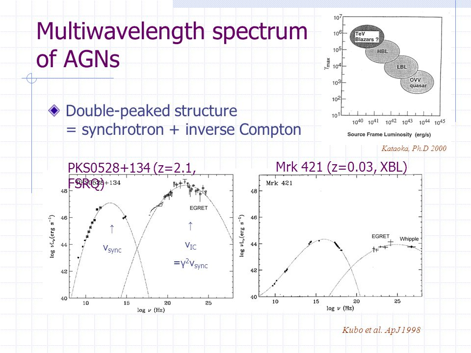 Multiwavelength spectrum of AGNs Double-peaked structure = synchrotron + inverse Compton Kubo et al.