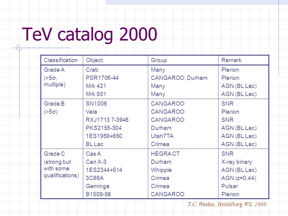 TeV catalog 2000 ClassificationObjectGroupRemark Grade A (>5σ, multiple) Crab PSR1706-44 Mrk 421 Mrk 501 Many CANGAROO, Durham Many Plerion AGN (BL Lac) Grade B (>5σ) SN1006 Vela RXJ1713.7-3946 PKS2155-304 1ES1959+650 BL Lac CANGAROO Durham Utah7TA Crimea SNR Plerion SNR AGN (BL Lac) Grade C (strong but with some qualifications) Cas A Cen X-3 1ES2344+514 3C66A Geminga B1509-58 HEGRA CT Durham Whipple Crimea CANGAROO SNR X-ray binary AGN (BL Lac) AGN (z=0.44) Pulsar Plerion T.C.