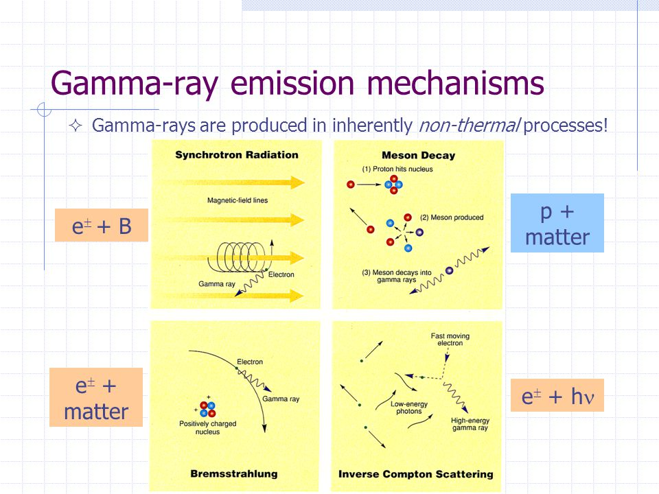 Gamma-ray emission mechanisms  Gamma-rays are produced in inherently non-thermal processes! e  + B e  + matter e  + h p + matter