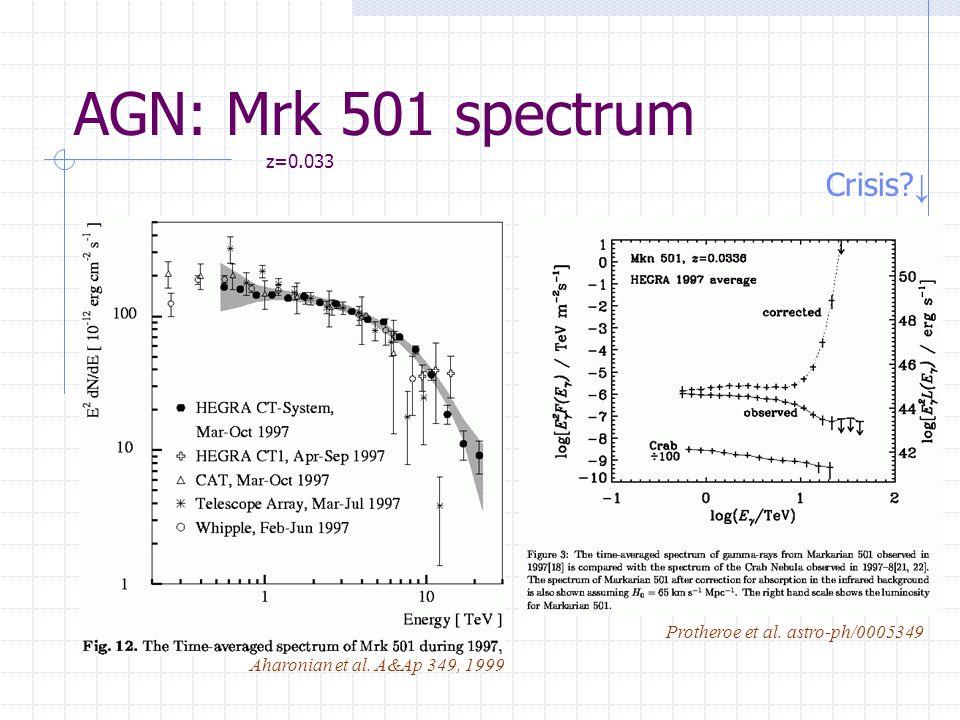 AGN: Mrk 501 spectrum Protheroe et al. astro-ph/0005349 Aharonian et al.