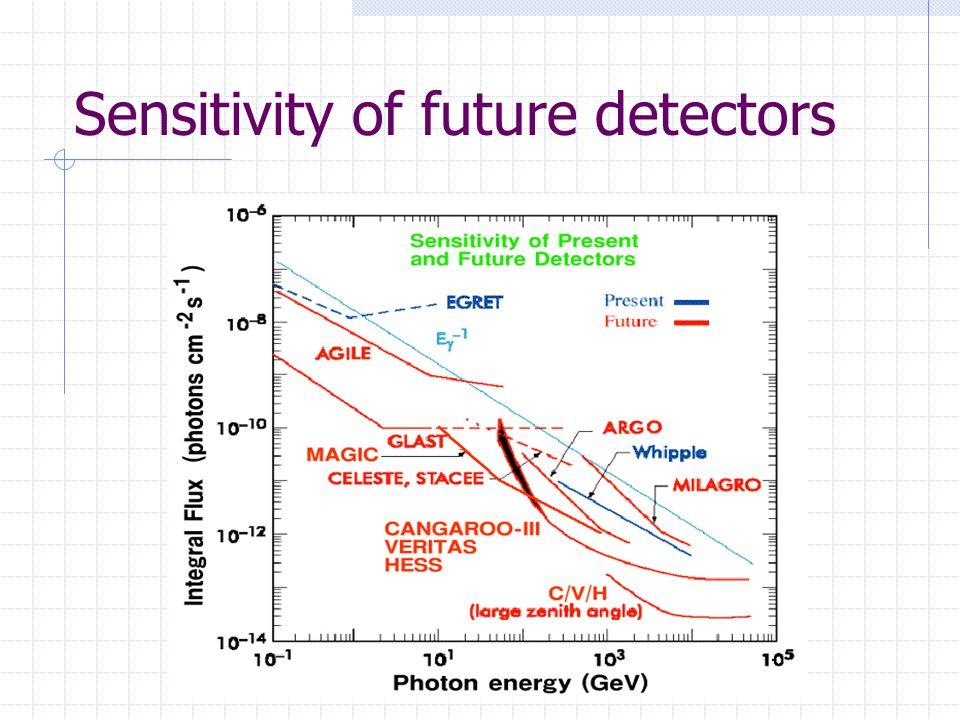Sensitivity of future detectors