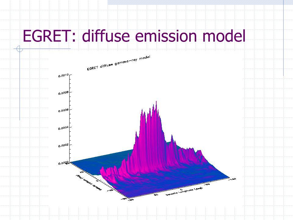 EGRET: diffuse emission model