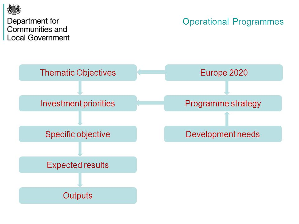 Operational Programmes Thematic Objectives Specific objective Expected results Outputs Investment priorities Europe 2020 Programme strategy Developmen