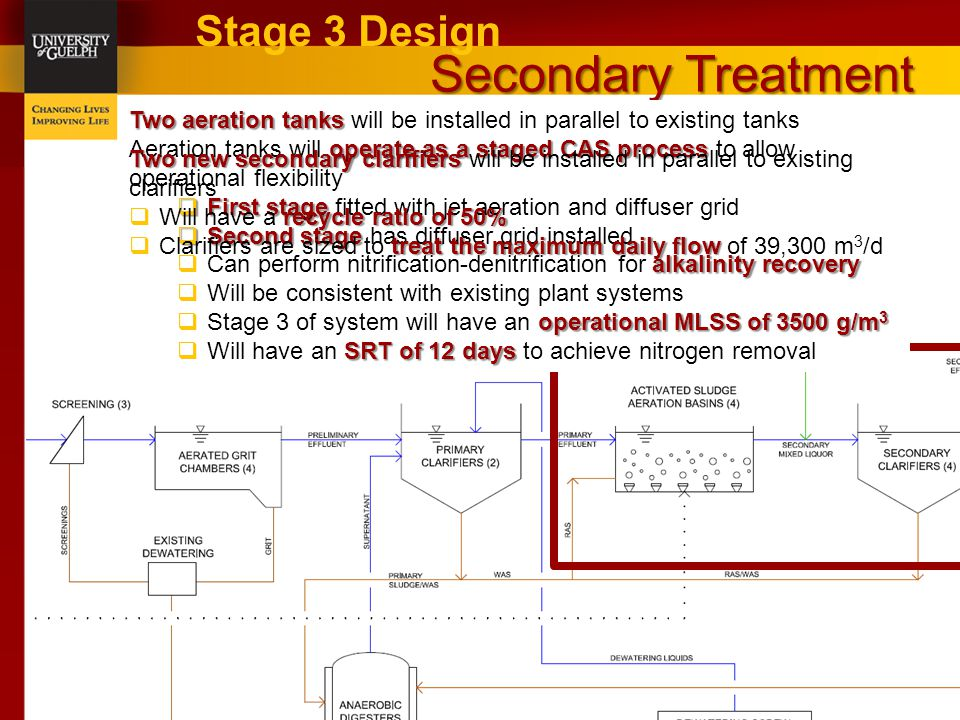 Secondary Treatment Stage 3 Design Two aeration tanks Two aeration tanks will be installed in parallel to existing tanks operate as a staged CAS process Aeration tanks will operate as a staged CAS process to allow operational flexibility  First stage  First stage fitted with jet aeration and diffuser grid  Second stage  Second stage has diffuser grid installed alkalinity recovery  Can perform nitrification-denitrification for alkalinity recovery  Will be consistent with existing plant systems operational MLSS of 3500 g/m 3  Stage 3 of system will have an operational MLSS of 3500 g/m 3 SRT of 12 days  Will have an SRT of 12 days to achieve nitrogen removal Two new secondary clarifiers Two new secondary clarifiers will be installed in parallel to existing clarifiers recycle ratio of 50%  Will have a recycle ratio of 50% treat the maximum daily flow  Clarifiers are sized to treat the maximum daily flow of 39,300 m 3 /d