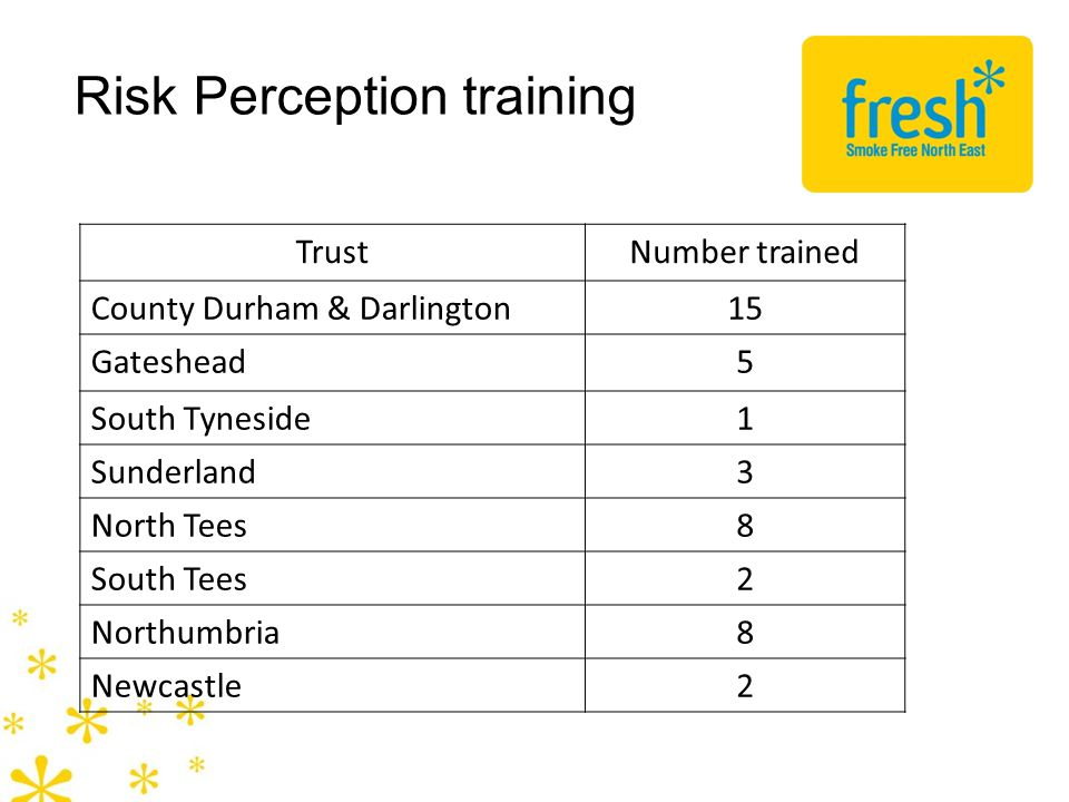 Risk Perception training TrustNumber trained County Durham & Darlington15 Gateshead5 South Tyneside1 Sunderland3 North Tees8 South Tees2 Northumbria8 Newcastle2