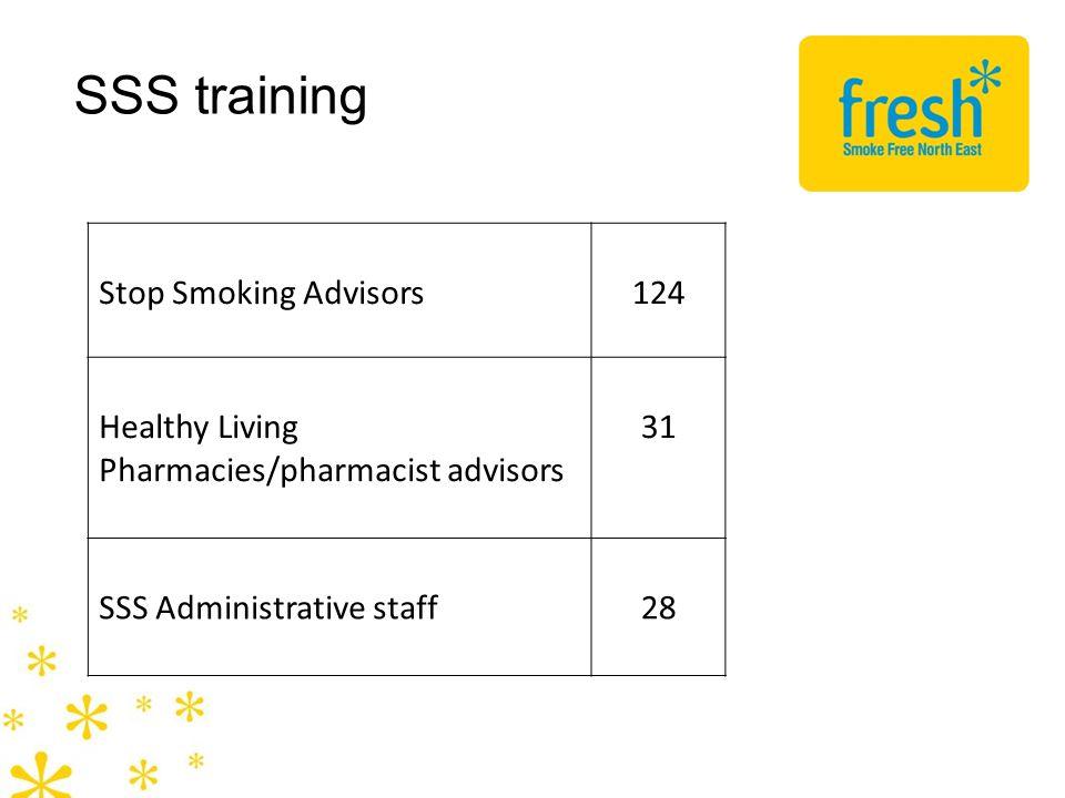SSS training Stop Smoking Advisors124 Healthy Living Pharmacies/pharmacist advisors 31 SSS Administrative staff28