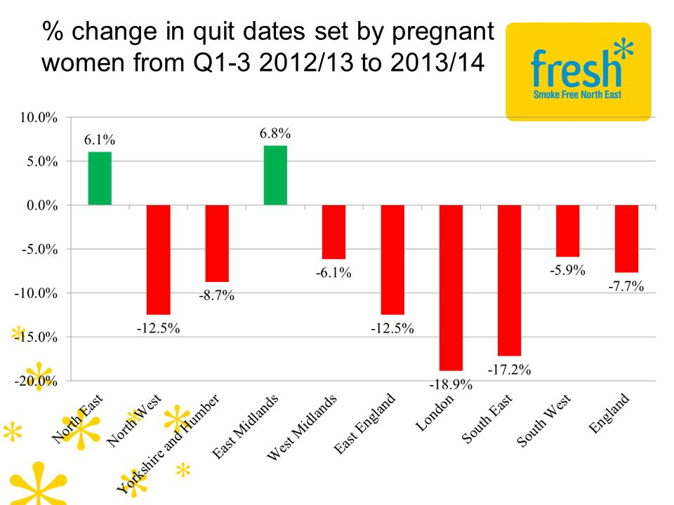 % change in quit dates set by pregnant women from Q1-3 2012/13 to 2013/14