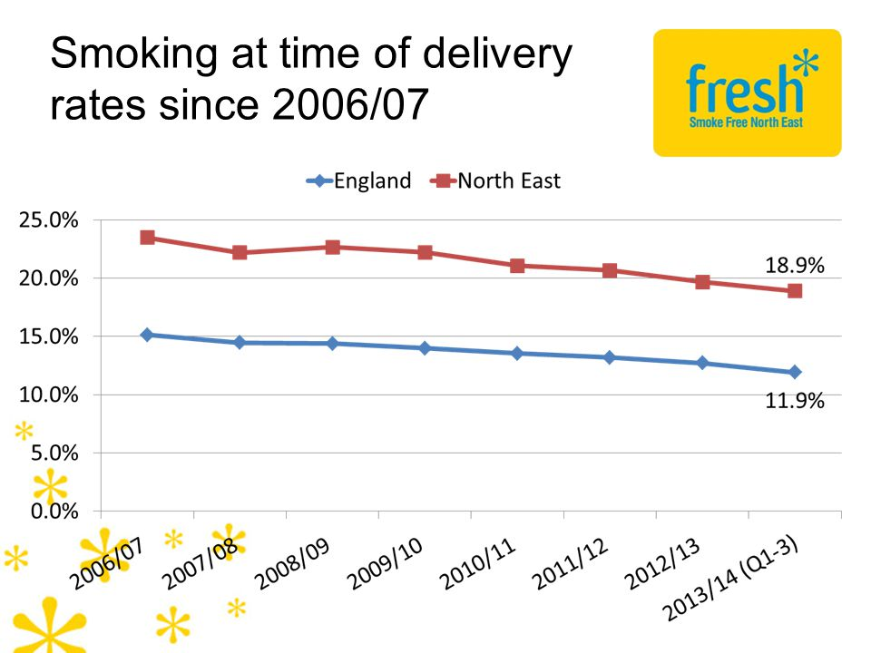 Smoking at time of delivery rates since 2006/07