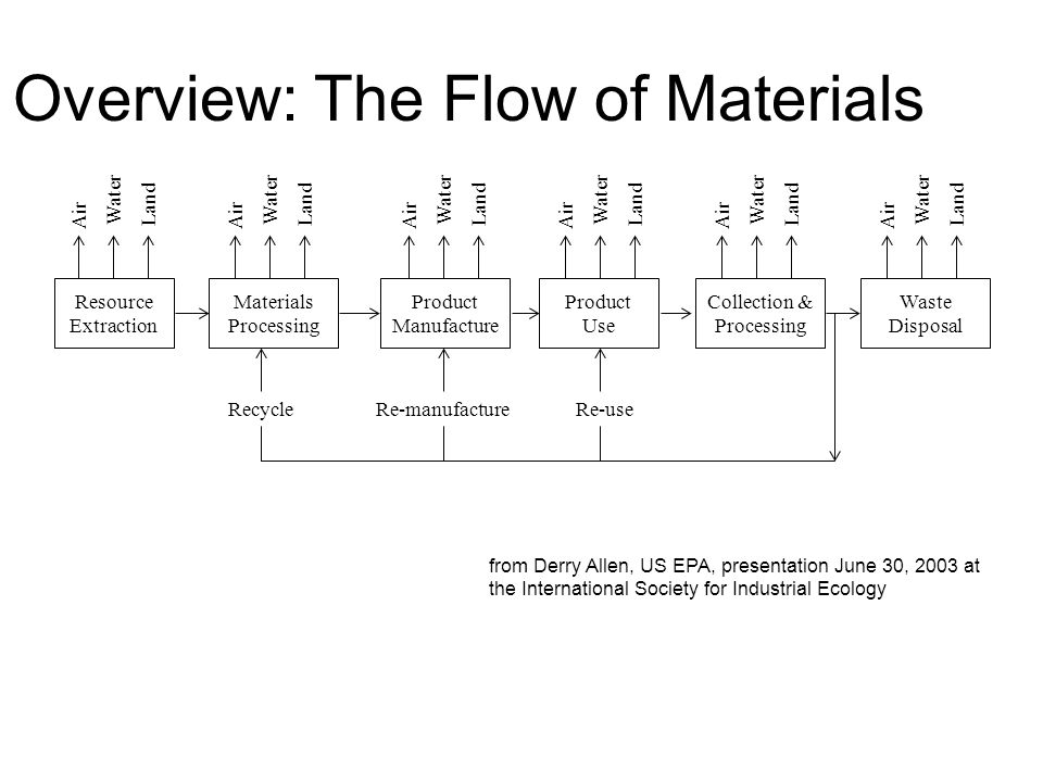 Overview: The Flow of Materials Resource Extraction Materials Processing Product Manufacture Product Use Collection & Processing Waste Disposal RecycleRe-useRe-manufacture Air Water Land Air Water Land Air Water Land Air Water Land Air Water Land Air Water Land from Derry Allen, US EPA, presentation June 30, 2003 at the International Society for Industrial Ecology