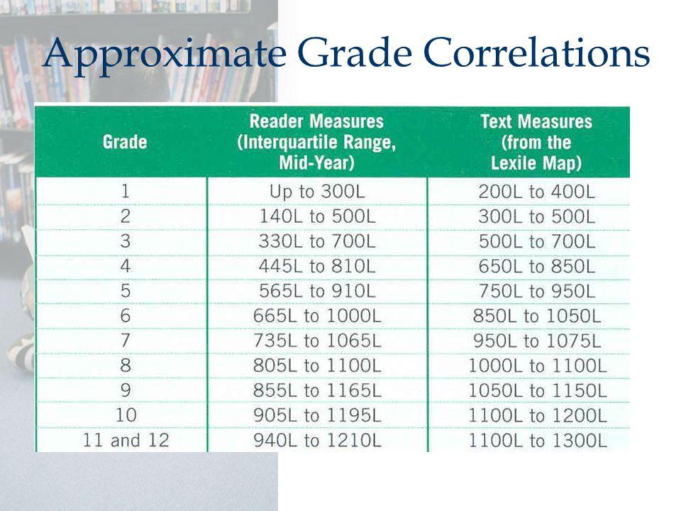 Approximate Grade Correlations