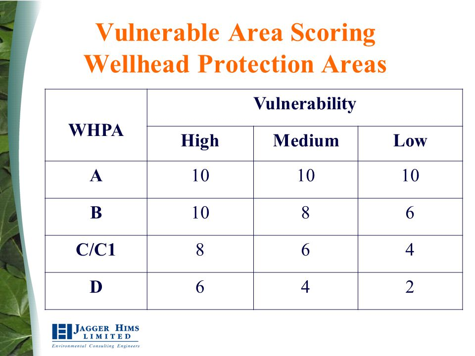 Vulnerable Area Scoring Wellhead Protection Areas WHPA Vulnerability HighMediumLow A10 B 86 C/C1864 D642