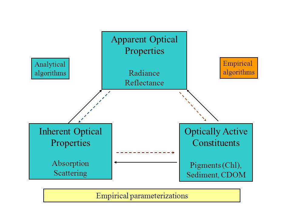 Apparent Optical Properties Radiance Reflectance Optically Active Constituents Pigments (Chl), Sediment, CDOM Empirical algorithms Analytical algorithms Empirical parameterizations Inherent Optical Properties Absorption Scattering
