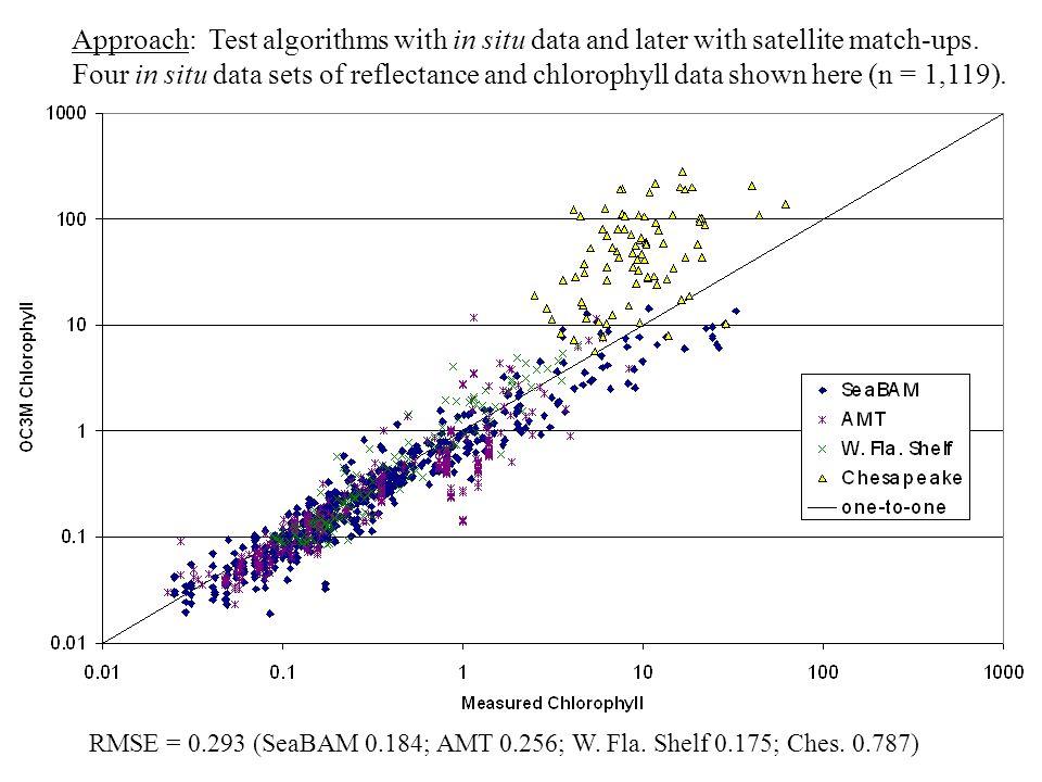 RMSE = 0.293 (SeaBAM 0.184; AMT 0.256; W. Fla. Shelf 0.175; Ches.