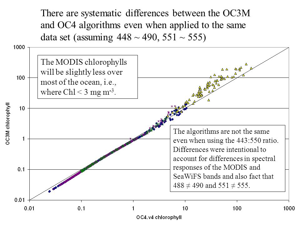 There are systematic differences between the OC3M and OC4 algorithms even when applied to the same data set (assuming 448 ~ 490, 551 ~ 555) The MODIS chlorophylls will be slightly less over most of the ocean, i.e., where Chl < 3 mg m -3.