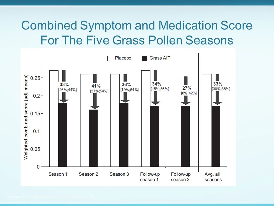 Combined Symptom and Medication Score For The Five Grass Pollen Seasons Durham et al., J Allergy Clin Immunol 2012;129:717-25