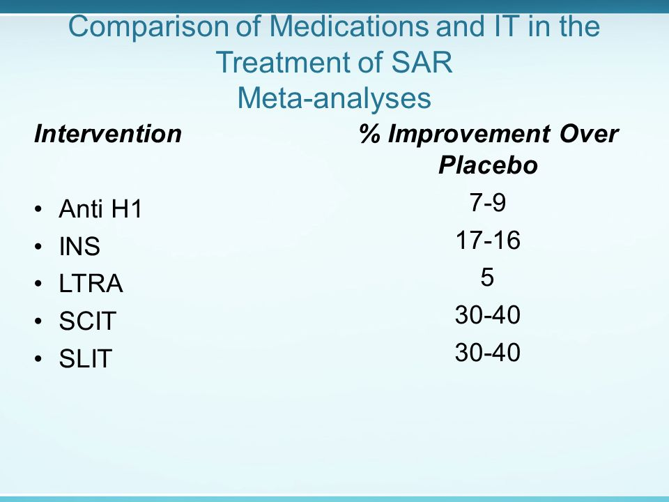 Comparison of Medications and IT in the Treatment of SAR Meta-analyses Intervention Anti H1 INS LTRA SCIT SLIT % Improvement Over Placebo 7-9 17-16 5