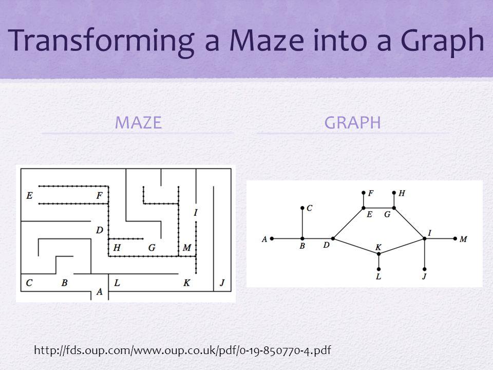 The Wall Follower Algorithm If a maze is simple it can be solved using the wall follower algorithm.