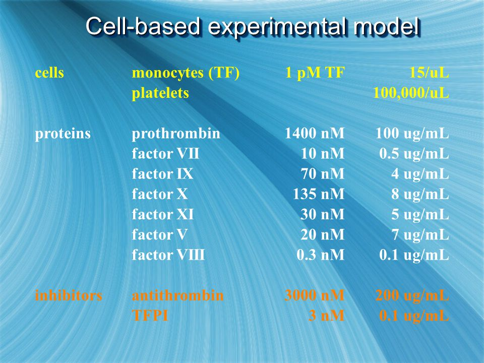 Cell-based experimental model cellsmonocytes (TF)1 pM TF15/uL platelets100,000/uL proteinsprothrombin1400 nM100 ug/mL factor VII10 nM0.5 ug/mL factor
