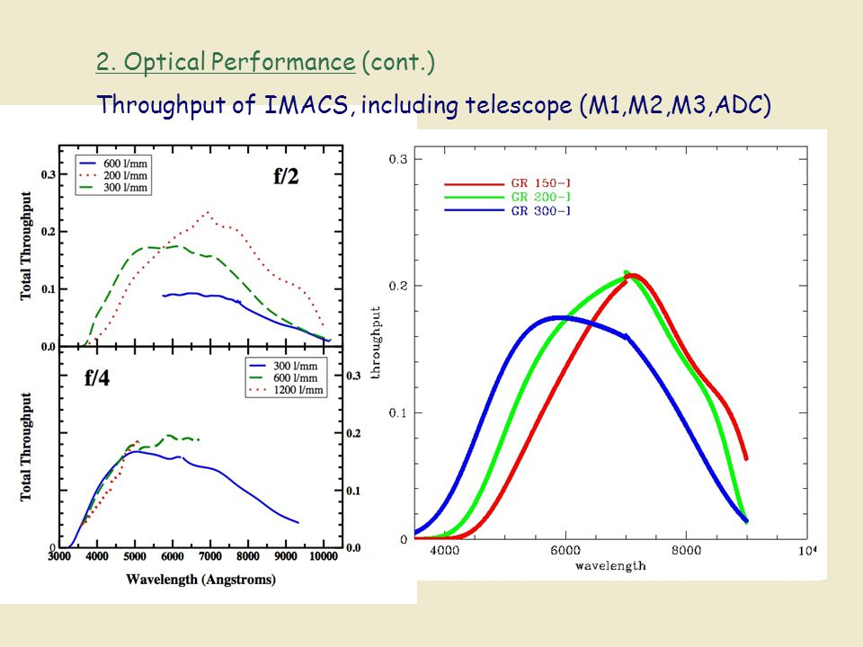 2. Optical Performance (cont.) Throughput of IMACS, including telescope (M1,M2,M3,ADC)