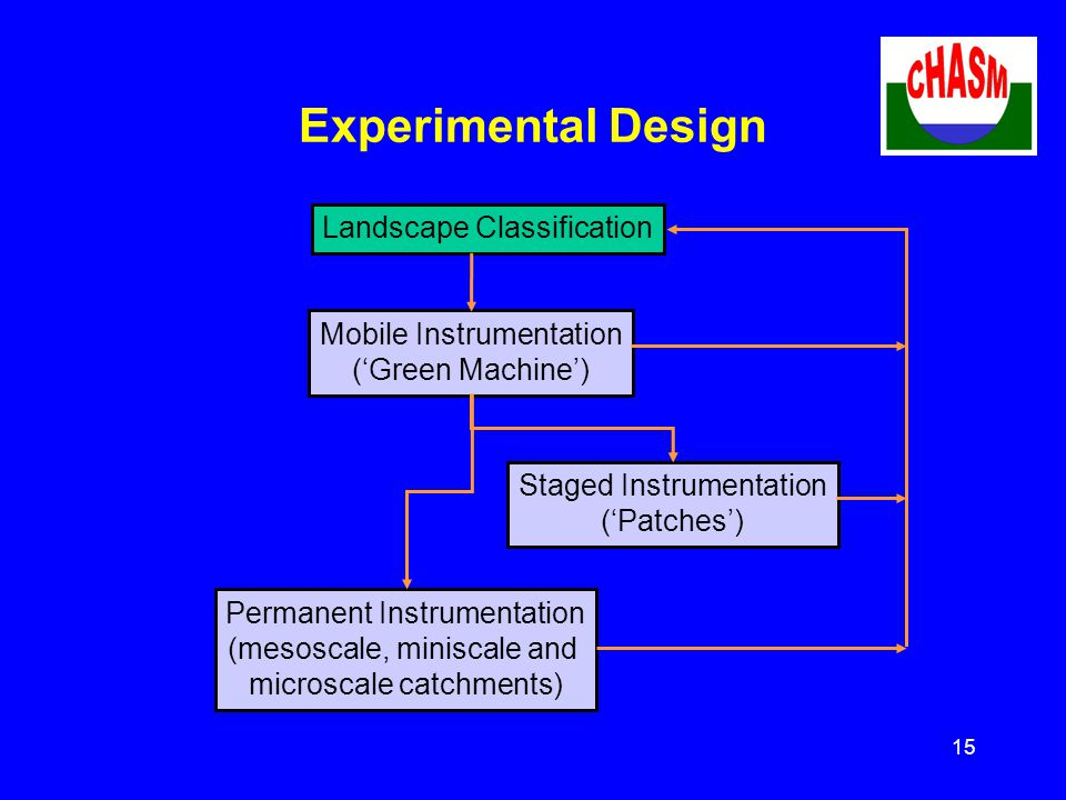 15 Experimental Design Landscape Classification Mobile Instrumentation ('Green Machine') Staged Instrumentation ('Patches') Permanent Instrumentation (mesoscale, miniscale and microscale catchments)