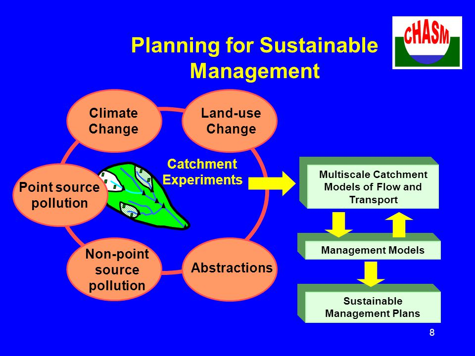 8 Planning for Sustainable Management Point source pollution Multiscale Catchment Models of Flow and Transport Catchment Experiments Management Models Land-use Change Climate Change Non-point source pollution Abstractions Sustainable Management Plans