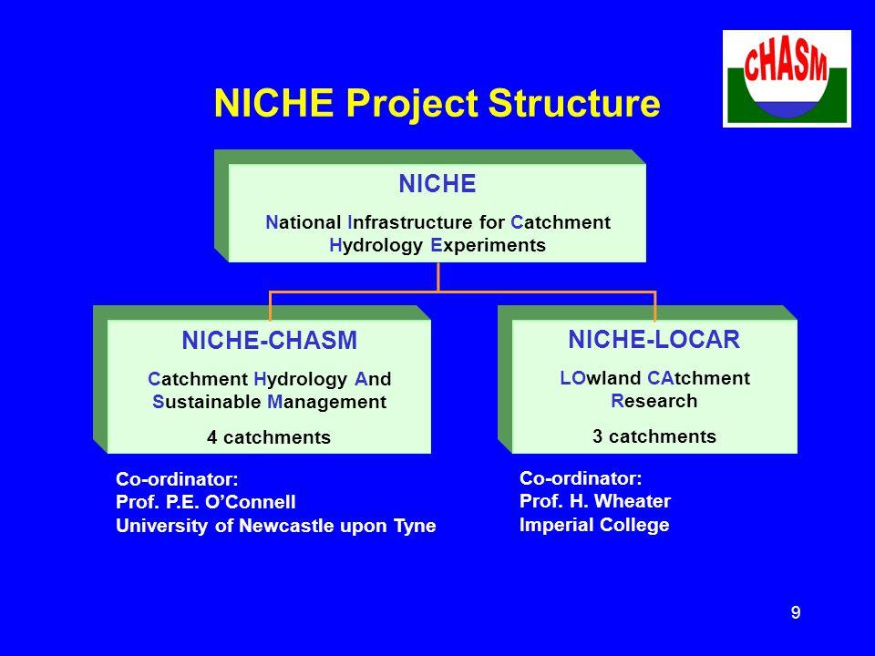 10 NICHE-CHASM Partner Organisations Uni.Of Newcastle Uni.