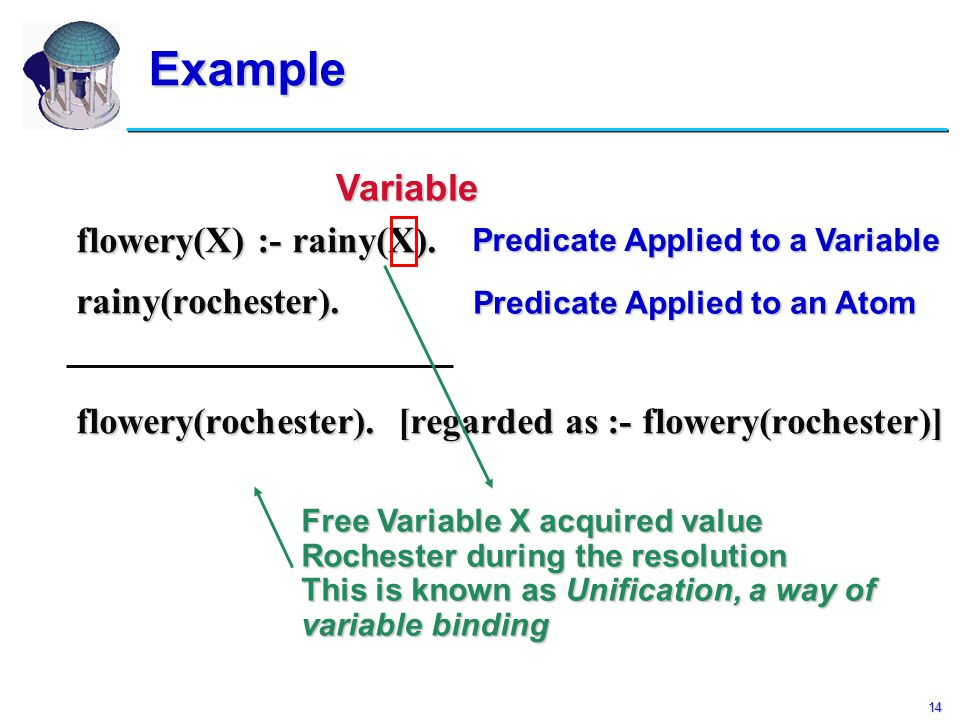 14 Example flowery(X) :- rainy(X). rainy(rochester). flowery(rochester). [regarded as :- flowery(rochester)] Variable Predicate Applied to a Variable