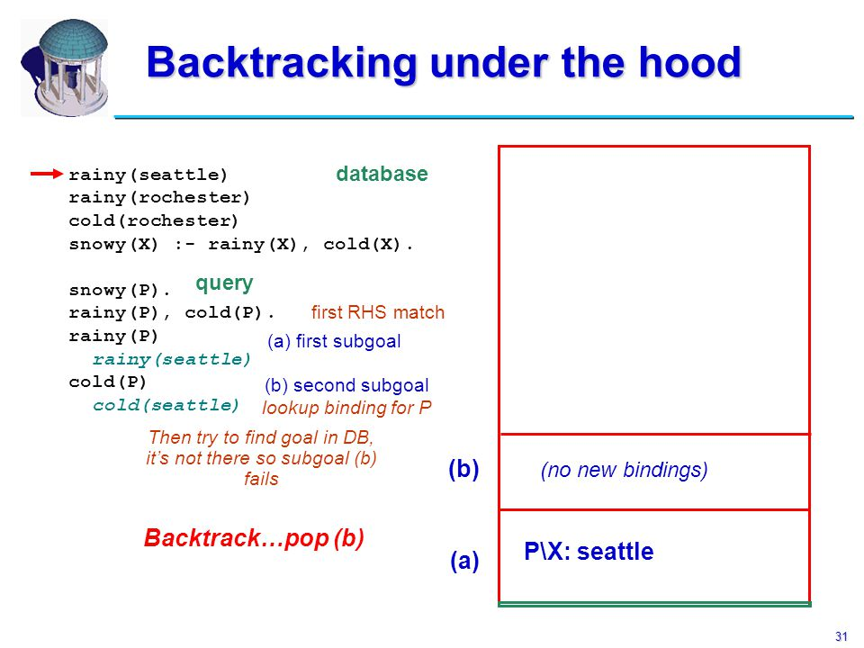 31 Backtracking under the hood Backtracking under the hood rainy(seattle) rainy(rochester) cold(rochester) snowy(X) :- rainy(X), cold(X). snowy(P). ra