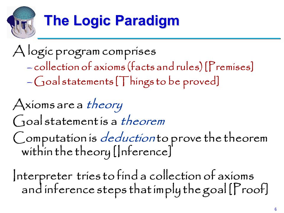 6 The Logic Paradigm A logic program comprises – –collection of axioms (facts and rules) [Premises] – –Goal statements [Things to be proved] Axioms ar