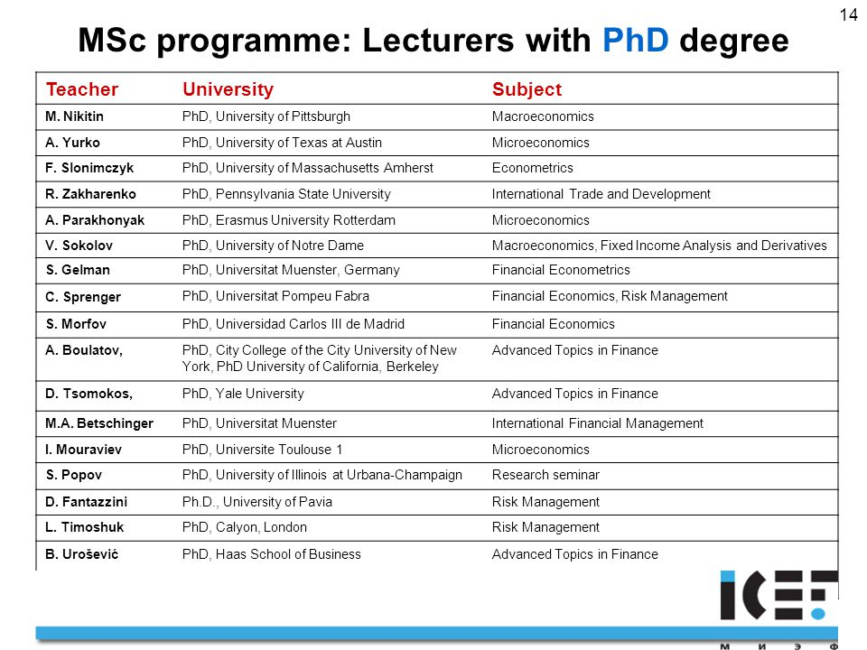 14 MSc programme: Lecturers with PhD degree TeacherUniversitySubject M.