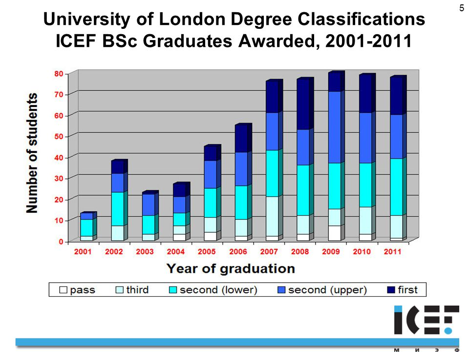 5 University of London Degree Classifications ICEF BSc Graduates Awarded, 2001-2011
