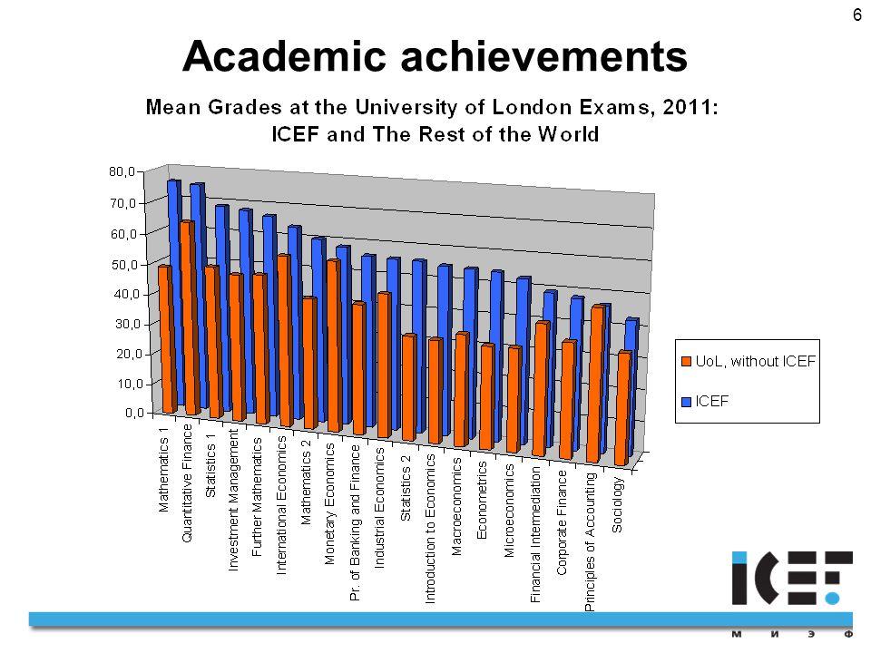6 Academic achievements