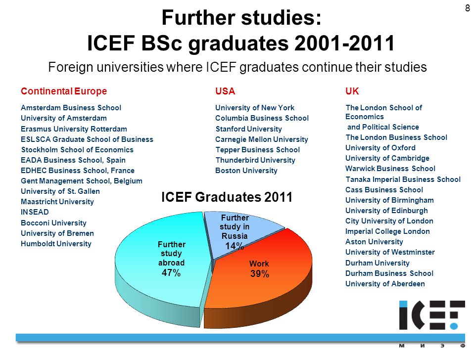 8 Further studies: ICEF BSc graduates 2001-2011 Foreign universities where ICEF graduates continue their studies Continental EuropeUSAUK Amsterdam Business School University of Amsterdam Erasmus University Rotterdam ESLSCA Graduate School of Business Stockholm School of Economics EADA Business School, Spain EDHEC Business School, France Gent Management School, Belgium University of St.