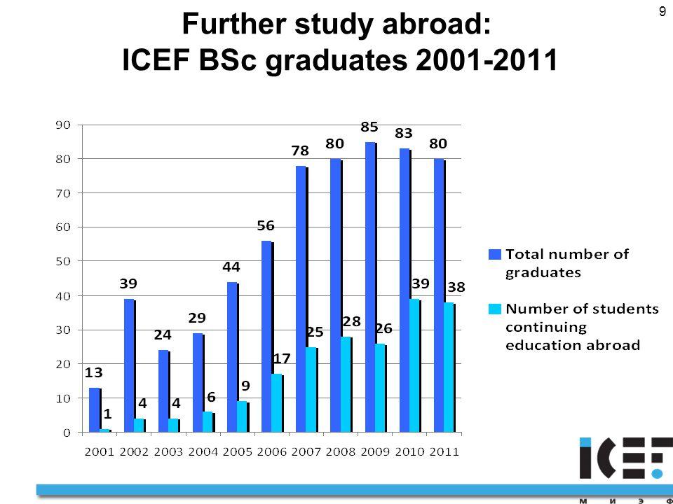 9 Further study abroad: ICEF BSc graduates 2001-2011