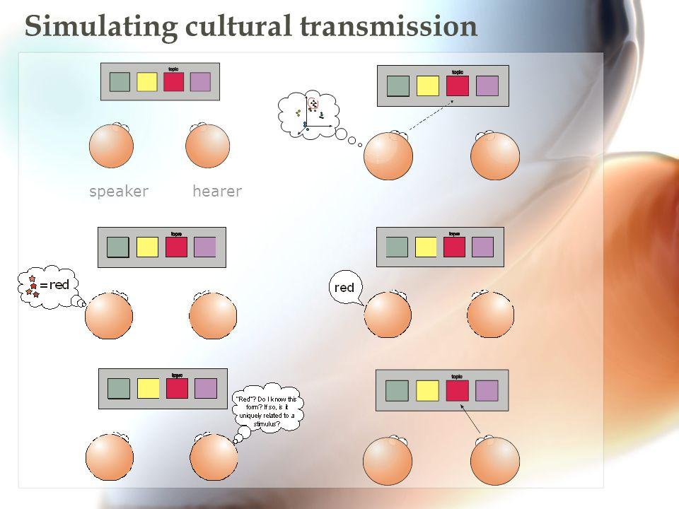 Simulating cultural transmission speaker hearer a b L