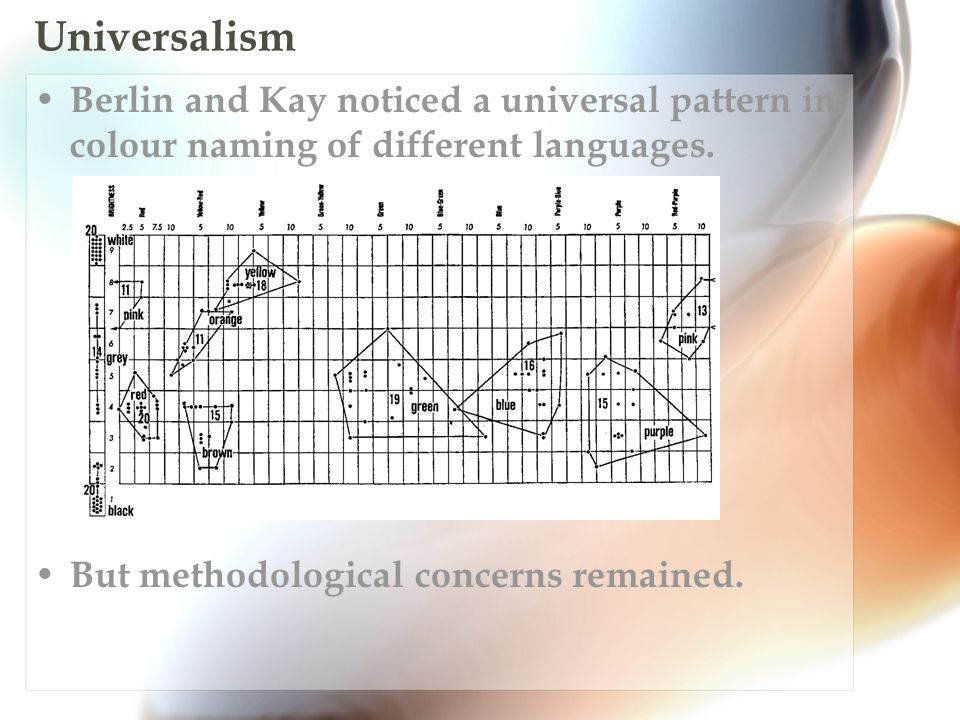 Universalism Berlin and Kay noticed a universal pattern in colour naming of different languages.
