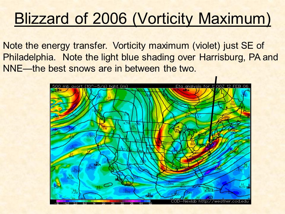 Blizzard of 2006 (Vorticity Maximum) Note the energy transfer.