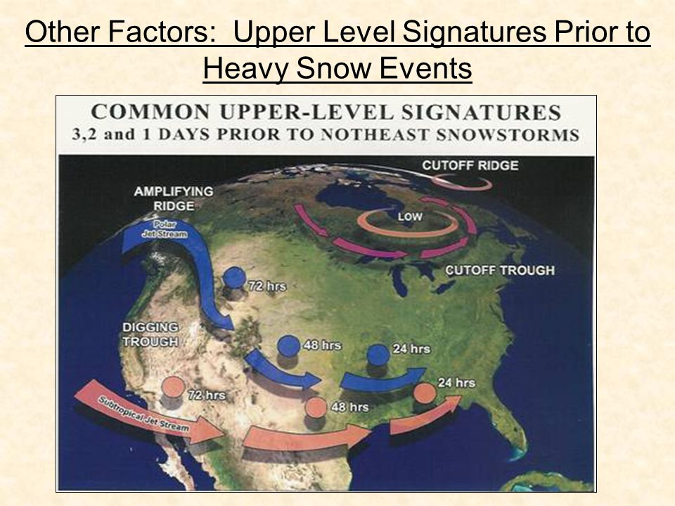 Other Factors: Upper Level Signatures Prior to Heavy Snow Events
